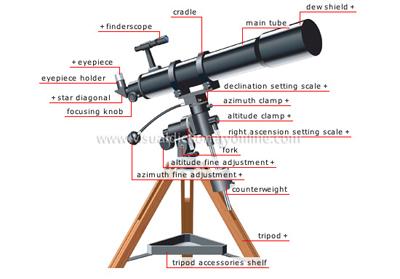 نکاتی ضروری پیش از خرید تلسکوپ