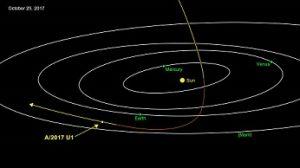 سیارک یا دنبالهداری بیگانه در حال عبور از منظومه شمسی رصد شد