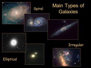 رایج ترین دسته بندی موجود برای کهکشان ها