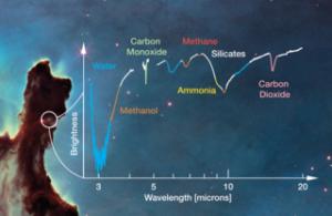 آب برای حیات ضروری است، اما ساختن آب به راحتی صرفاً ترکیب هیدروژن و اکسیژن نیست. ساختن آب مستلزم شرایط خاصی است که در اعماق پرآشوب ابرهای مولکولی یافت میشود؛ جایی که غبارها مانع از اثر مخرب اشعۀ فرابنفش میشوند و به واکنشهای شیمیایی کمک میرسانند. تلسکوپ فضایی جیمز وب برای یافتن بینشی جدید از تحولات مولکولهای آب و دیگر بلوکهای سازندۀ حیات در سیارات زیستپذیر با دقت به این مخازن کیهانی خواهد نگریست. ابر میانستارهای نوعی سحابی است که شامل گاز، غبار، گسترهای از مولکولها و هیدروژن، مولکولهای پیچیدهتر و مواد ارگانیک شامل کربن میشود. ابرهای مولکولی بیشترین میزان آب را در خود ذخیره کردهاند و به صورت کودکستانی برای ستارگان تازه شکل گرفته و سیاراتشان عمل میکنند. درون این ابرها، روی سطح نازکی از ذرههای غبار، اتمهای هیدروژن به اکسیژن میپیوندند تا مولکولهای آب شکل گیرند. کربن برای تشکیل متان به هیدروژن اضافه میشود و نیتروژن برای شکلگیری آمونیاک و ترکیب شدن سهم خود را از هیدروژن میگیرد. همۀ این مولکولها به سطح غبارآلود ابرهای مولکولی چسبیدهاند و طی میلیونها سال لایههایی از یخ ایجاد کردهاند. نتیجۀ این فرایندها دانههای برف متنوعی است که سیارات ستارههای نوزاد از آن نگهداری میکنند؛ بنابراین، مواد آشنا برای حیات ما را در خود جای میدهند. بهاینترتیب، برای درک بهتر این فرایندهای پیچیده قرار است در نخستین پروژههایعلمیِ تلسکوپ فضایی جمیز وب مناطق تشکیل دهندۀ ستارهها در نواحی نزدیک بررسی شوند تا مشخص شود چه نوع یخهایی در آنها وجود دارد. این پروژه از مزیت وضوح بالای طیفنگار جیمز وب بهره خواهد گرفت تا با بررسی دقیق طولموجها اندازۀ دقیقتر یخها به دست آید.     این طیف شبیهسازی شده از تلسکوپ وب نشان دهندۀ انواع مولکولهایی است که احتمال دارد در نواحی تشکیل دهندۀ ستاره، مانند سحابی عقاب (در پس زمینۀ تصویر)، شناسایی شود  امتیاز تصویر: NASA, ESA    طبق برنامهریزی صورت گرفته، قرار است یکی از نخستین هدفها «مجموعۀ آفتابپرست» (Chamaeleon Complex) باشد؛ این مجموعه از سه سحابی تاریک تشکیل شده و محل تشکیل ستارگان است. مجموعۀ آفتابپرست در آسمان جنوبی قابل رصد و شامل چند صد پیشستاره است و ۵۰۰ سال نوری از ما فاصله دارد؛ پیرترین این ستارهها فقط یک میلیون سال سن دارد. به نظر میرسد آنچه دانشمندان لازم دارند در این